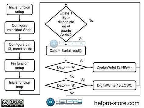 serial read arduino serial read hetpro tutoriales