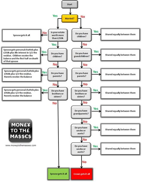 intestacy flowchart what happens if you die without a will money to the masses