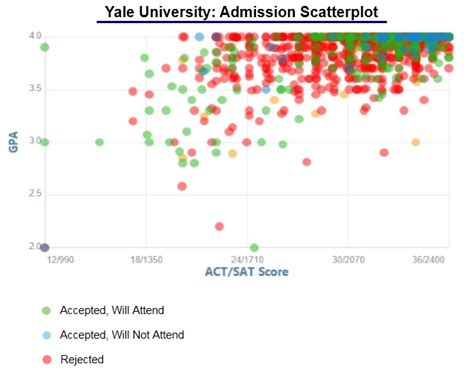 Acceptance Rate Yale Mba by Yale Acceptance Rate And Admission Statistics