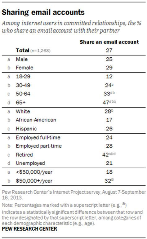 Shared Calendar For Couples Report Pew Research Center