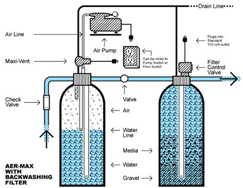well water system diagram filtration system diagram of iron filtration free engine