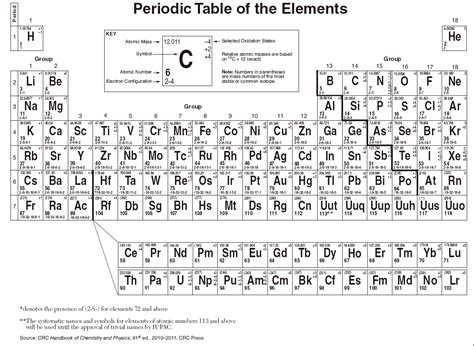 Chem Reference Tables chem periodic table reference table periodic tables
