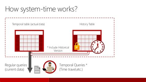 sql server temporal table back to the future temporal table in sql server 2016