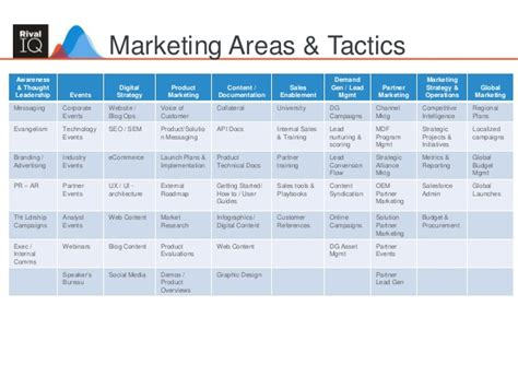 6 month marketing plan template building an integrated marketing plan