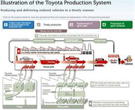 Toyota Product System Visible Business Toyota Production System An Interactive