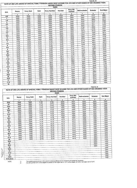 pcda circular 557 pcda pension latest circular 555 pcda circular 555