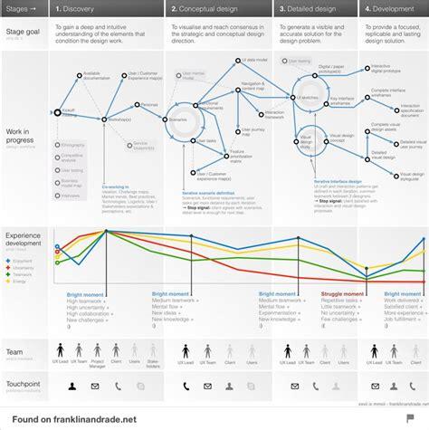 project management workflow project management workflow ixd design och