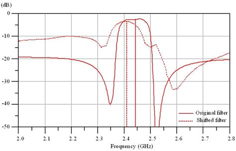 shunt capacitor antenna tunable capacitor series shunt design for integrated tunable wireless front end applications