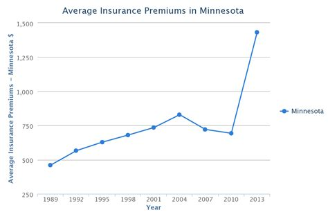 Minnesota Car Insurance Rates, Quotes & Agents Reviews