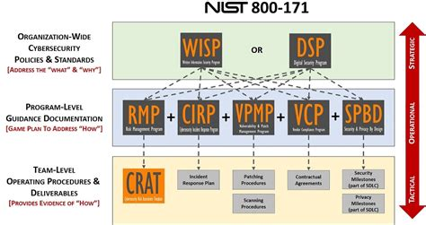 Nist 800 171 Compliance Solutions Nist 800 171 Ssp Template