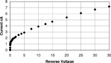 voltage drop of 1n4148 diode measured current vs biased voltage for 1n4148 diode note the