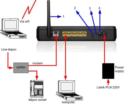 Pasang Wifi cara pasang modem d link dsl 2730 dayat s