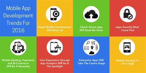 application design trends 2015 mobile app development trends 2016 fullestop blogs