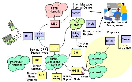 gprs architecture diagram gprs network architecture smnawaz