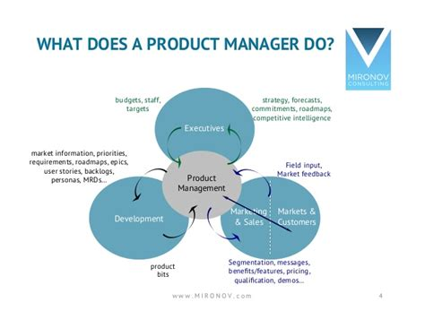 Do Product Managers Need An Mba by Why You Ll Eventually Need A Product Manager At Your Startup