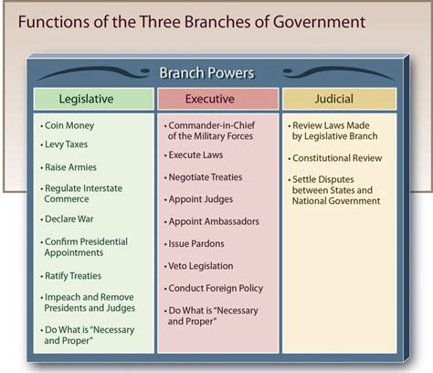 branches of government venn diagram figure of the three branches of government legislative
