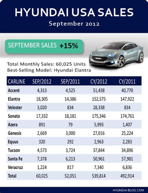 hyundai genesis sales figures report hyundai sales september 2012