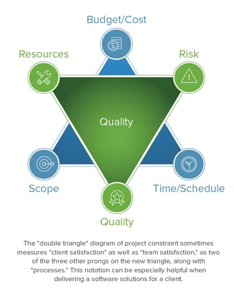 triple constraint semi frequent musings on project management
