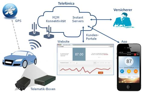 Telefónica Insurance Telematics: New M2M solution can