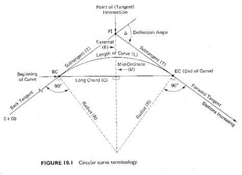 curve setter definition geometric design lecture5 prof garrick