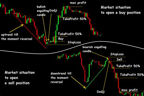 pattern formation strategies candle formation forex trading