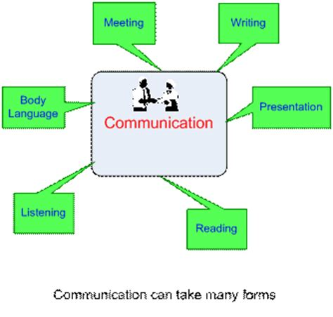 we communications communication plan do we need communication plan
