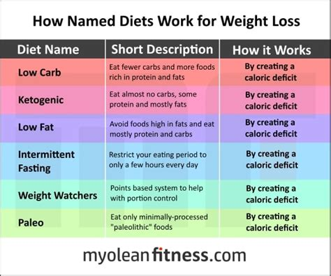 8 Popular Diets Which Ones Work by The Evidence For Caloric Restriction A Response To Dr