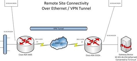 vpn tunnel visio stencil visio vpn tunnel diagram visio firewall diagram elsavadorla
