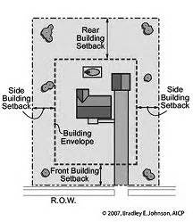 What is a building setback?   Rhino Design Build ? San