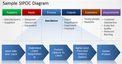 How To Make A Sipoc Diagram Sipoc Diagram Template Ppt