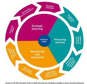 cycle support plan template commissioning cycle resources commissioning handbook