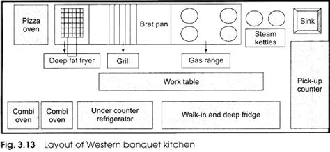 layout of a five star kitchen designing the layout of a kitchen with diagram
