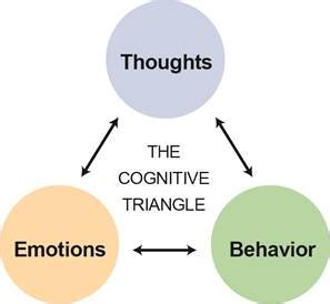 cognitive biography definition cognitive behavioral therapy triangle how our thoughts
