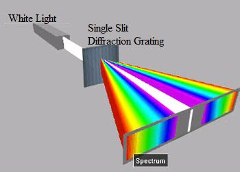 diffraction grating pattern white light what changes in diffraction pattern of a single slit will