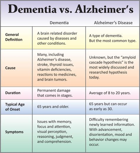 dementia or alzheimer s a s guide to home care from the early signs and onset of dementia through the various alzheimer stages books stages of dementia chart best 25 pathophysiology of