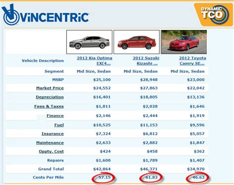 mid size cost to own analysis of mid size sedans on super bowl