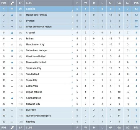 epl table in 2010 league table