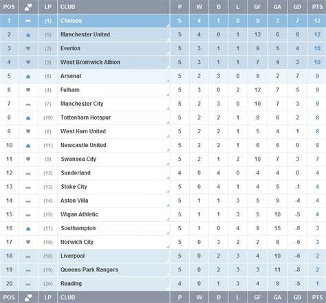 epl table on soccerway isloch soccerway wordscat com