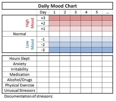 Mood Tracking Moodsurfing Bipolar Mood Chart Template