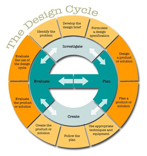 design thinking yes and design thinking teachthought pd