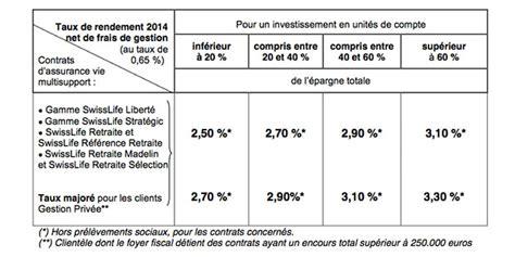 assurance vie quel taux taux de rendements swiss sert des taux de rendement de 2 50 224 3 30 en 2014