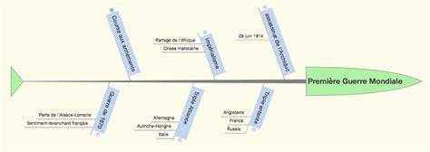 réaliser un diagramme d ishikawa sur word le diagramme d ishikawa ou arbre des causes miscellan 233 es