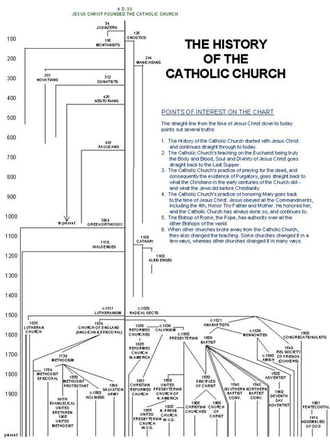 sections of christianity 1 085 the church chart 1 096 reasons i m grateful to be