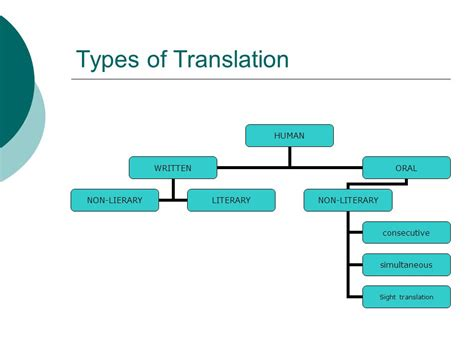 thesis audiovisual translation 4 types of translation ppt download