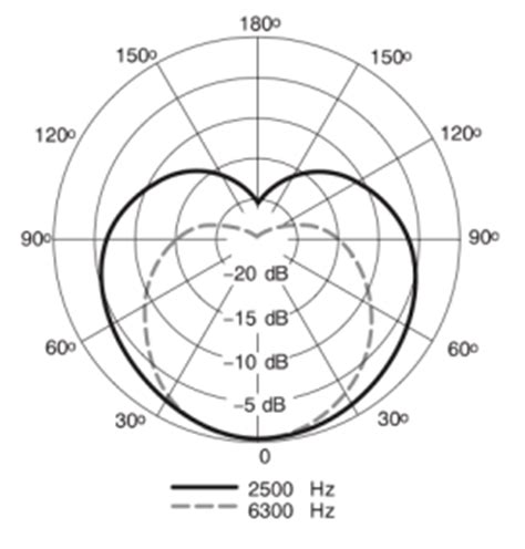visitor pattern vs dynamic cast shure sm7b vocal dynamic microphone cardioid podcast