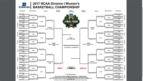 ncaa college basketball scores 2017 women s ncaa basketball tournament updated bracket