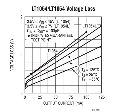 switched capacitor loss lt1054 switched capacitor voltage converter with regulator linear technology