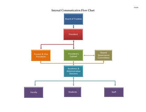 Flow Chart Template Powerpoint Free Download Flow Chart Flow Chart Template Free