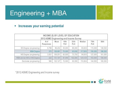 Best Companies For Engineers With Mba by Is There An Mba In Your Future