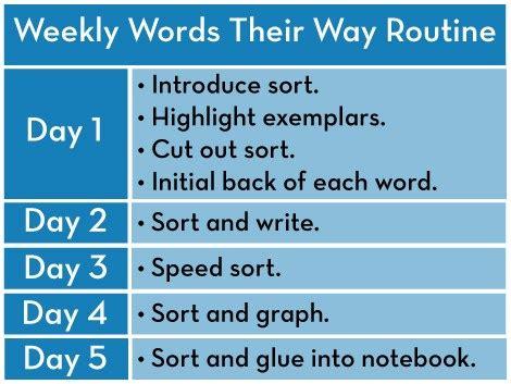 words their way blank sort template words their way blank sort template gallery template